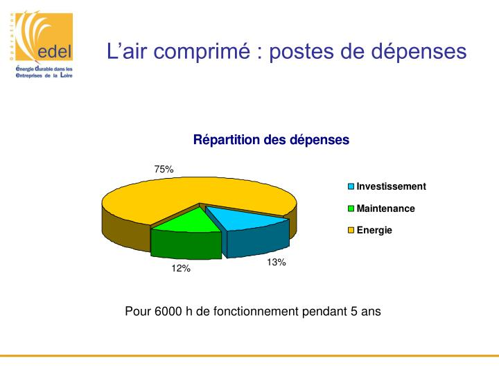 L'air comprimé : postes de dépenses