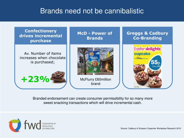 Brands need not be cannibalistic