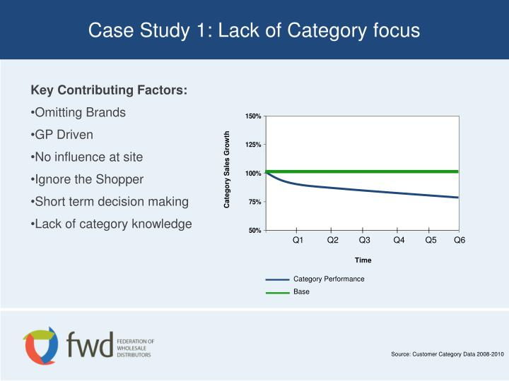 Case Study 1: Lack of Category focus