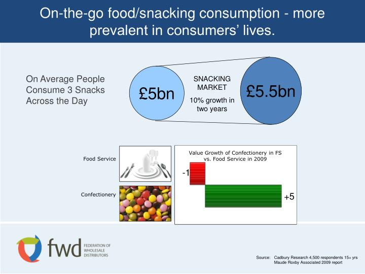 On-the-go food/snacking consumption - more prevalent in consumers' lives.