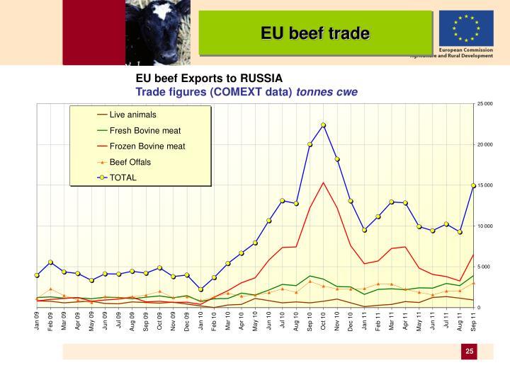 EU beef trade