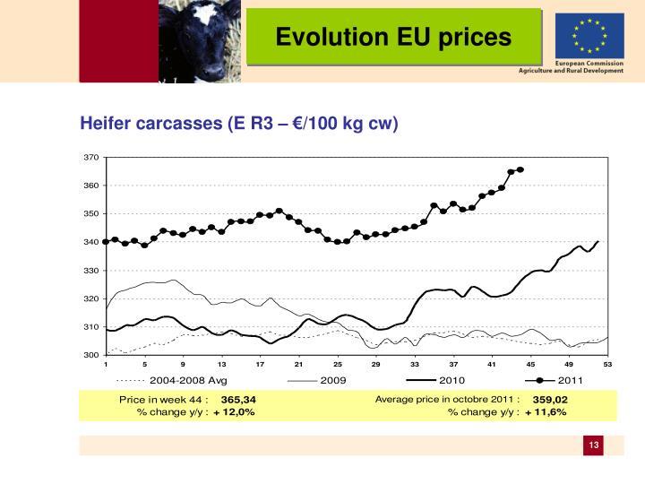 Evolution EU prices