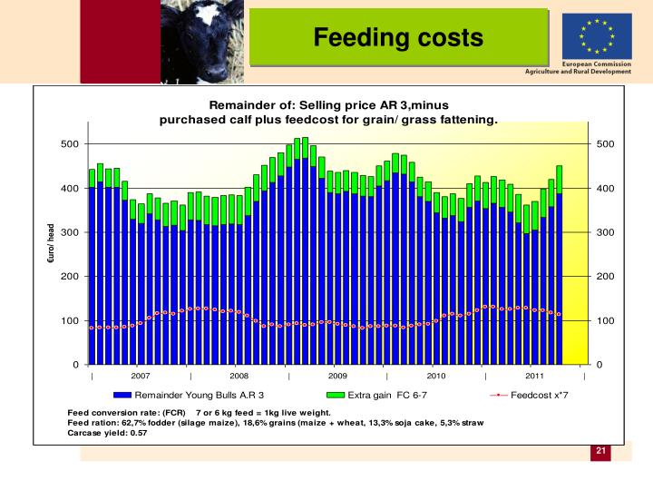 Feeding costs