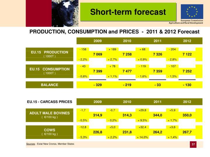 Short-term forecast