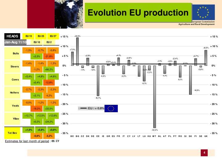 Evolution EU production