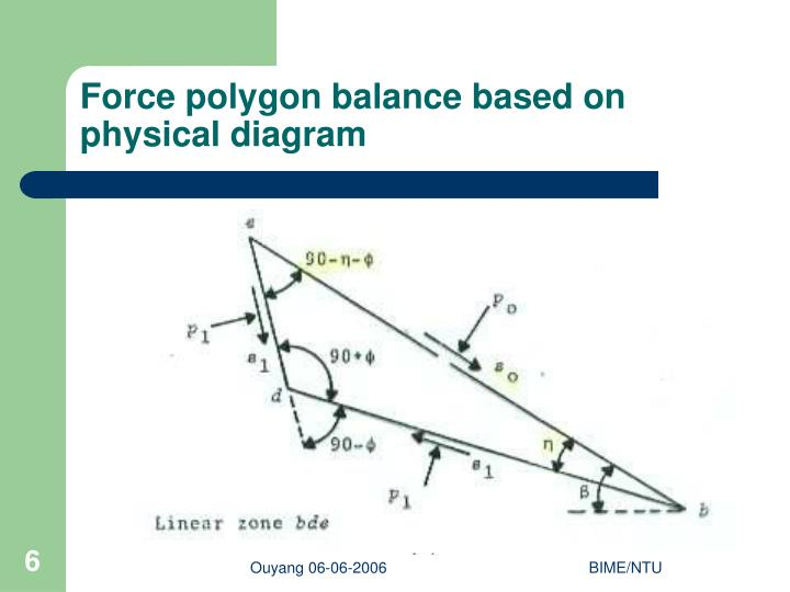 Force polygon balance based on physical diagram