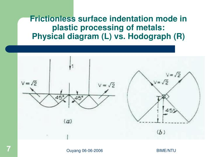 Frictionless surface indentation mode in plastic processing of metals: