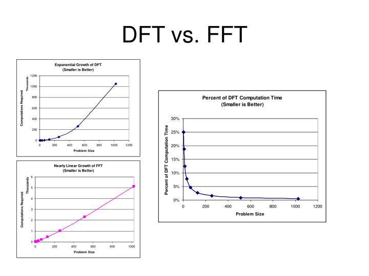 DFT vs. FFT