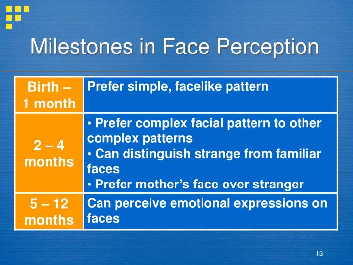 Milestones in Face Perception