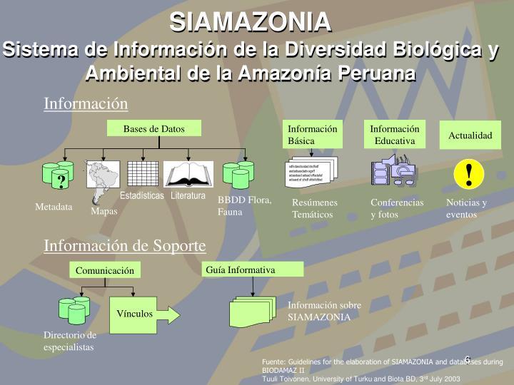 SIAMAZONIA