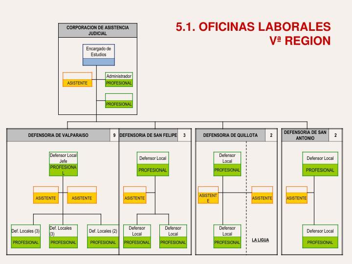 5.1. OFICINAS LABORALES                              Vª REGION