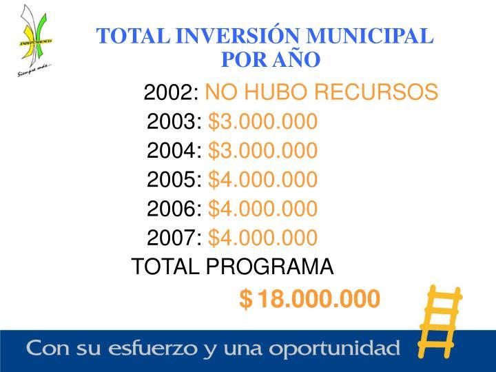 TOTAL INVERSIÓN MUNICIPAL POR AÑO