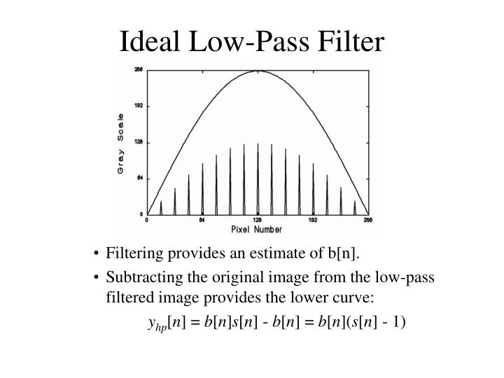 Ideal Low-Pass Filter
