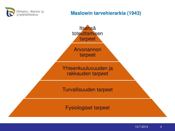 Maslowin tarvehierarkia (1943)