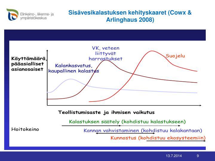 Sisävesikalastuksen kehityskaaret (Cowx & Arlinghaus 2008)