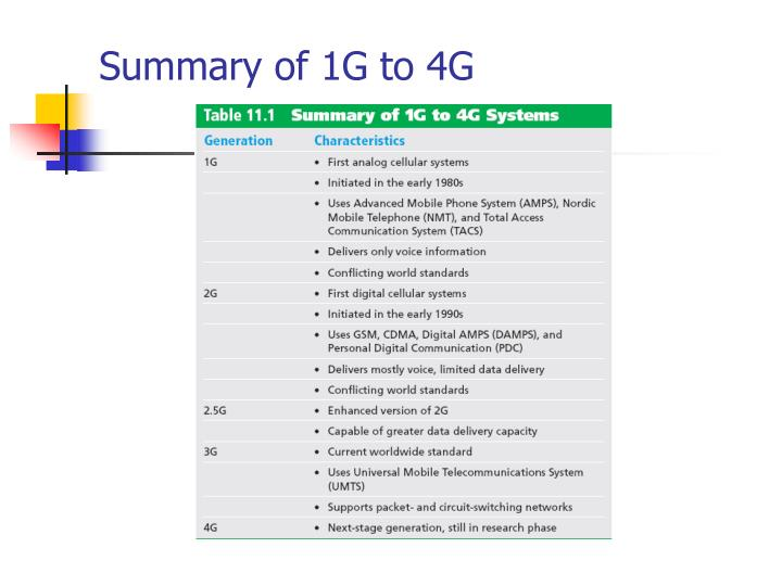 Summary of 1G to 4G