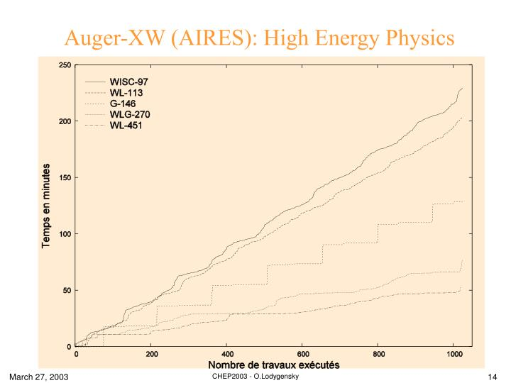 Auger-XW (AIRES): High Energy Physics