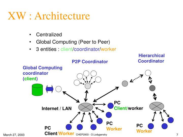 XW : Architecture