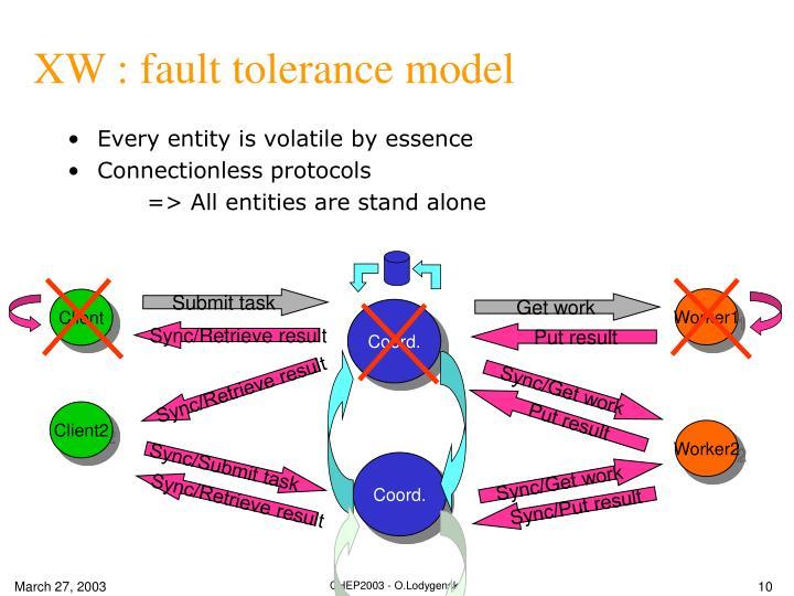 XW : fault tolerance model