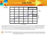 cubic profile
