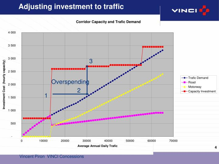 Adjusting investment to traffic