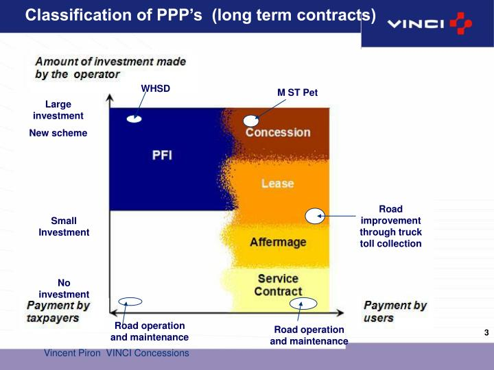 Classification of ppp s long term contracts