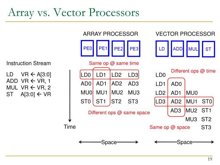 Array vs. Vector Processors
