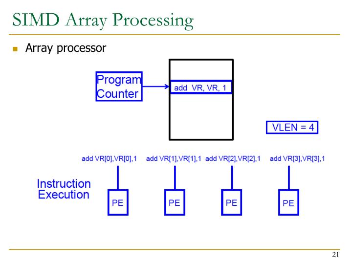 SIMD Array Processing