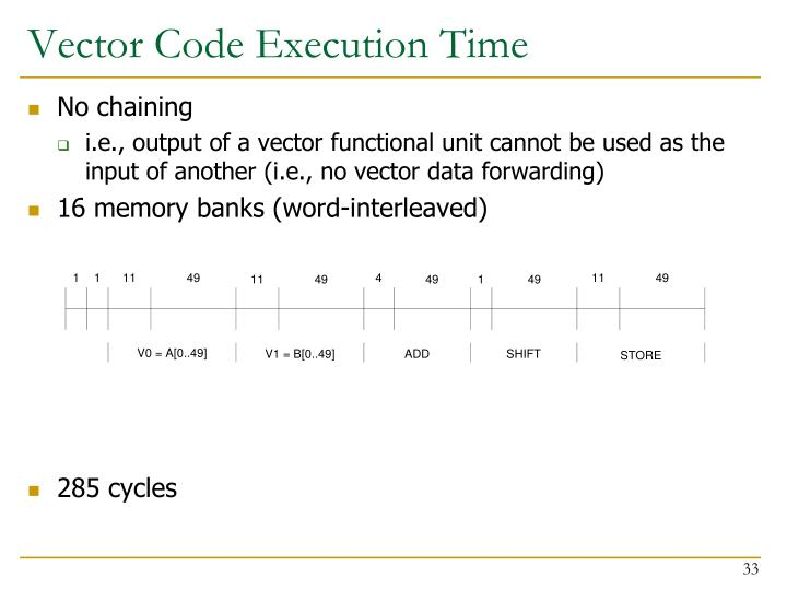 Vector Code Execution Time