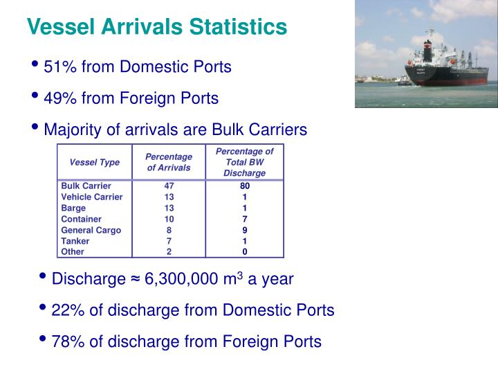 Vessel Arrivals Statistics
