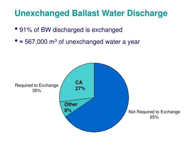 Unexchanged Ballast Water Discharge