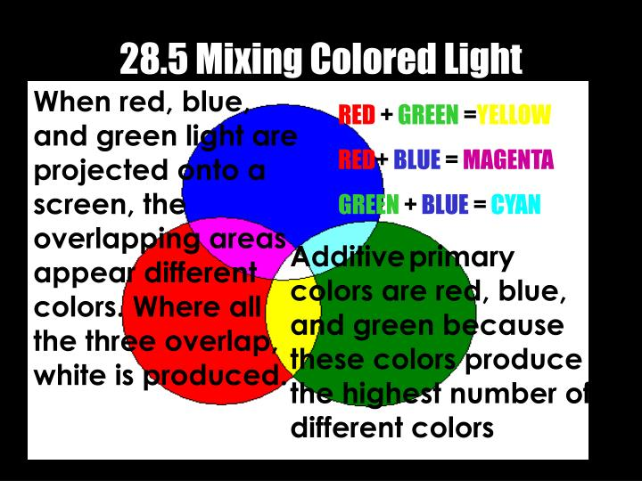28.5 Mixing Colored Light