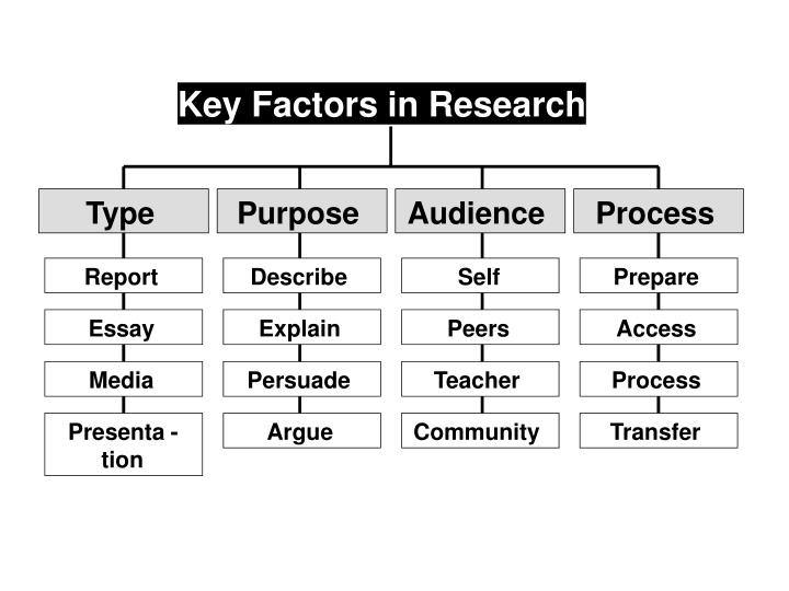 Key Factors in Research