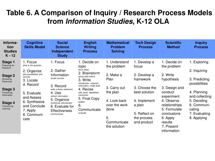 Table 6. A Comparison of Inquiry / Research Process Models