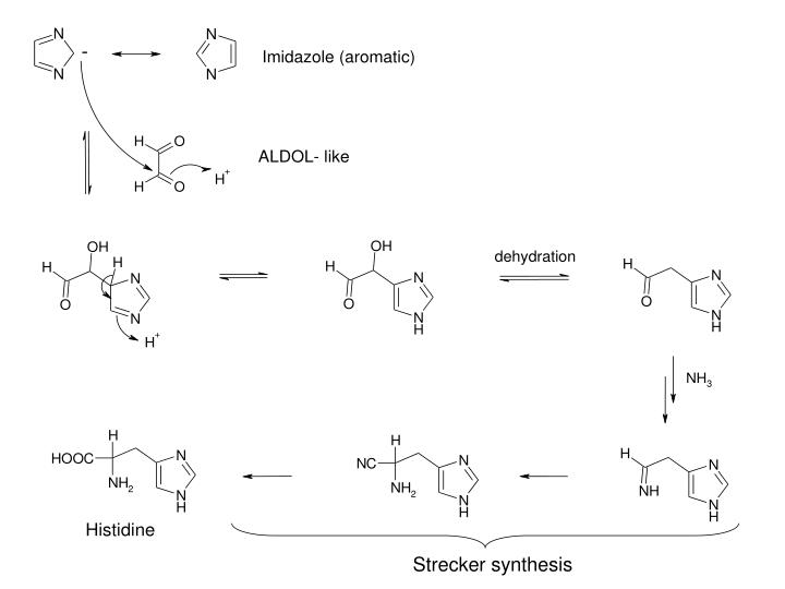 Strecker synthesis