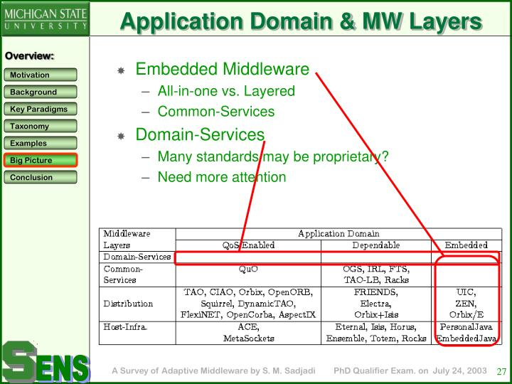Application Domain & MW Layers