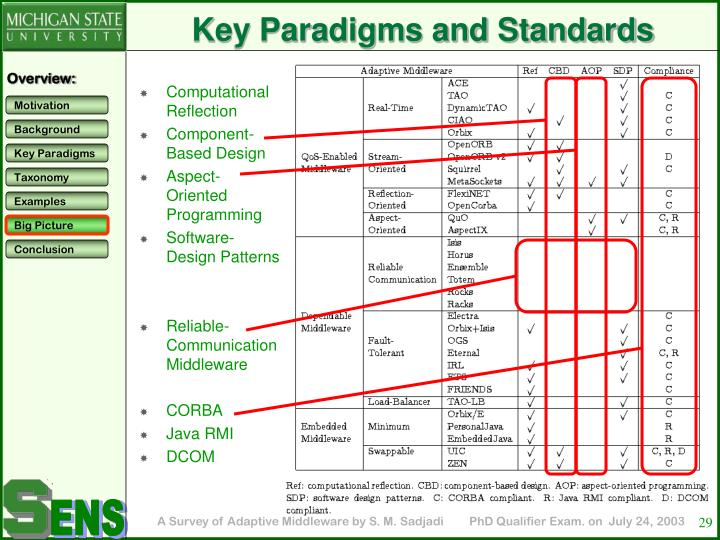 Key Paradigms and Standards