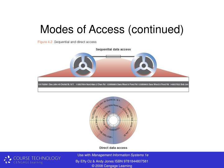 Modes of Access (continued)