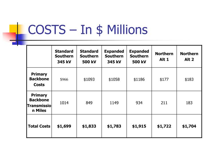 COSTS – In $ Millions