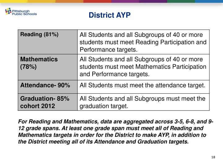 District AYP