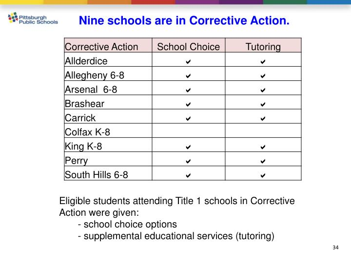 Nine schools are in Corrective Action.