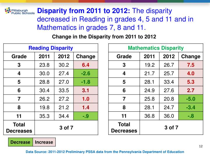 Disparity from 2011 to 2012: