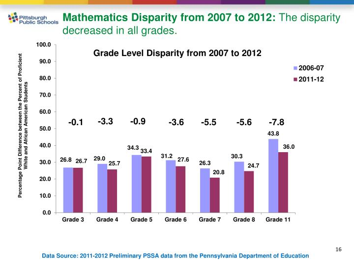 Mathematics Disparity from 2007 to 2012: