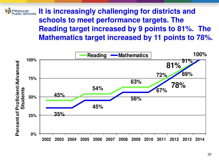 It is increasingly challenging for districts and schools to meet performance targets. The Reading target increased by 9 points to 81%.