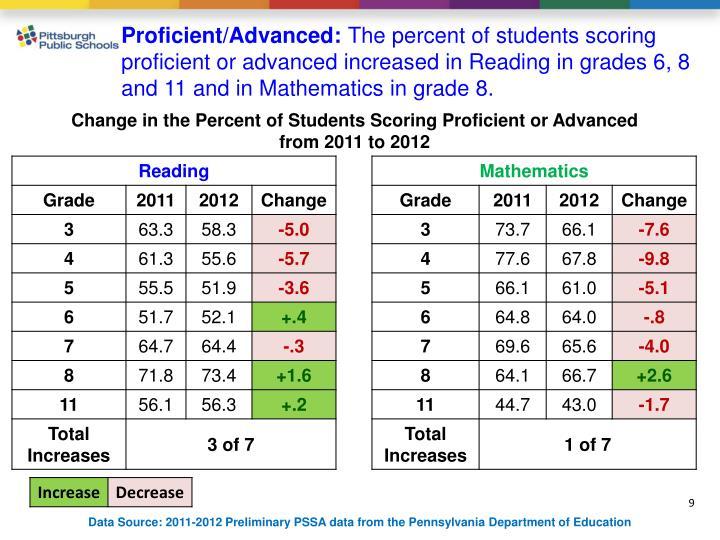 Proficient/Advanced: