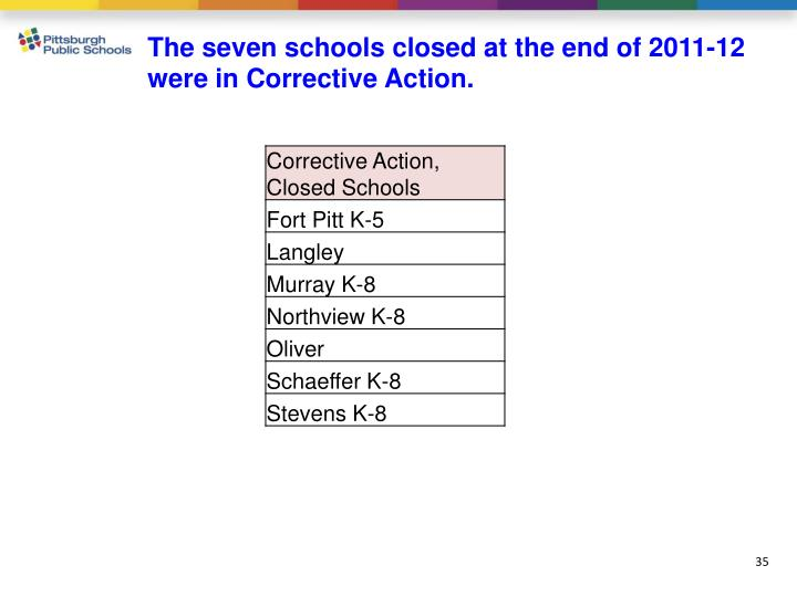 The seven schools closed at the end of 2011-12  were in Corrective Action.