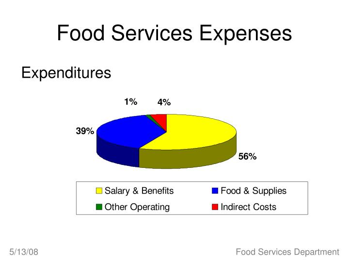 Food Services Expenses