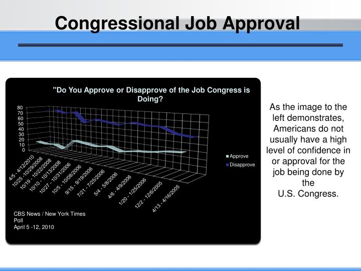 Congressional Job Approval