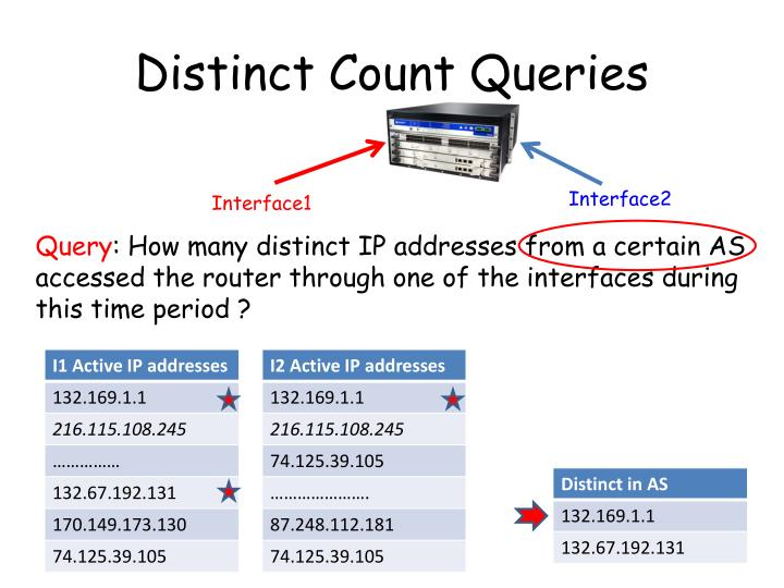 Distinct Count Queries