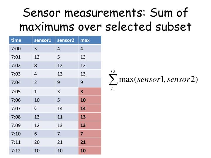 Sensor measurements: Sum of maximums over selected subset